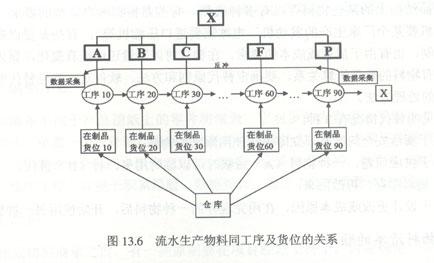电源电路的分类