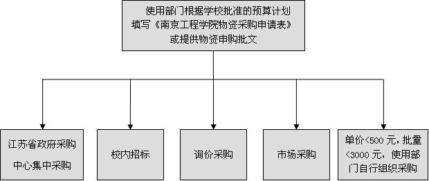 服务失误补救我五个步骤流程图