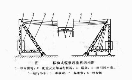 移动式缆索起重机结构图
