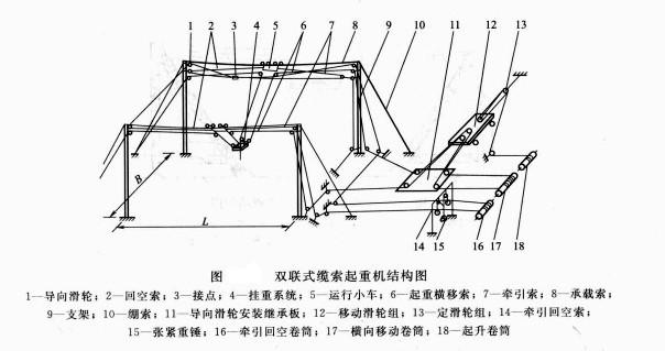 双联式缆索起重机结构图