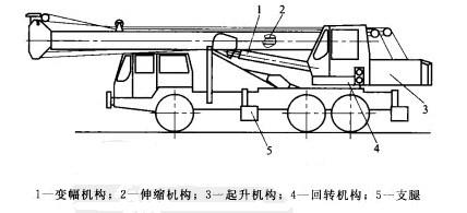 汽车起重机结构示意图