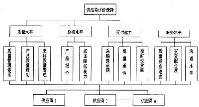 金字塔式的供应商管理体系