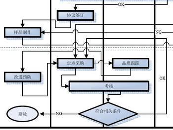 供应商选择与评价管理制度