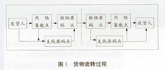 流程包括哪些步骤