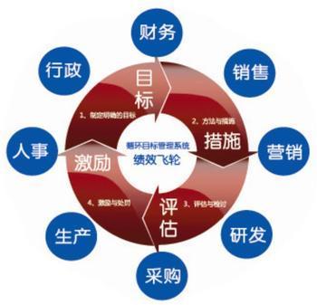 战略绩效管理-百科-长风网