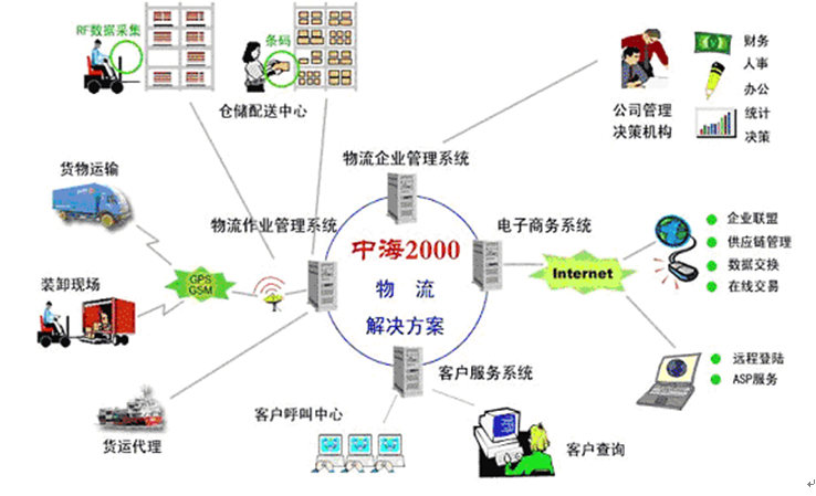 中海物流管理信息系统