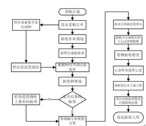 配送中心基本作业流程