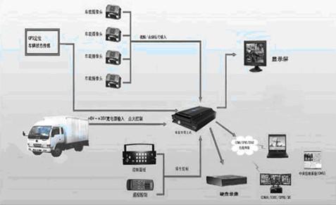 加大gis在物流运输管理信息系统中的应用