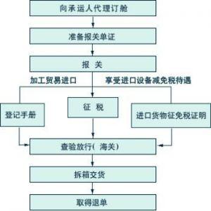 国际货运流程图