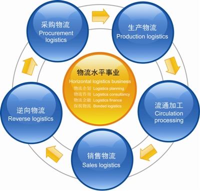 百科 汽车供应链管理  近30年来,随着全球汽车行业的发展,以中国和