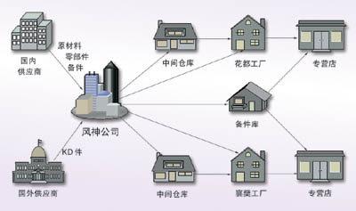 供应链体系下物流管理