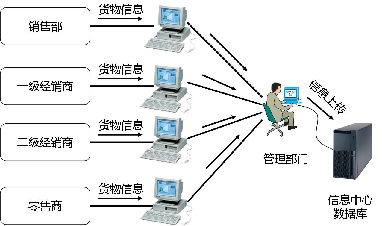 1.仓储管理员通过仓储管理信息系统获取入库作业指令,了解相关业务细节(如入库时间、送货车辆牌号、物品清单等)的有关资料信息。 2.系统根据入库物品情况,选择仓库,然后根据所选的仓库进行物品库区和储位的分配,做好接货时间、人员、接货地点和装卸设备的预入库准备。 3.