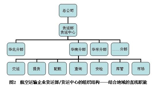 在发达的物流管理体系中,运输已无法与现代通信技术以及计算机系统相分离。现代物流必须有高水平的信息流通与之配合,这就要求运输系统要有高效、准确的指挥和调度系统。此外在运输过程中,数据和凭证处理时间常常占据了整个运输时间的相当部分,使得准确而迅速的信息联系能力越来越重要,每个企业都在着重简化贸易程序,实现数据和凭证的标准化和Internet网络技术为通信手段的物流运输系统的信息化。运输系统信息化,是物流现代化的基本前提条件。 如何将信息技术引入交通系统,实现运输系统信息化是近、现代交通领域研究的主要课题。2
