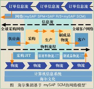 海尔产业供应链管理模式
