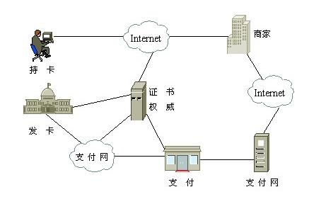 电子商务安全策略
