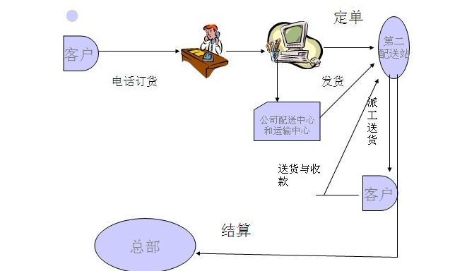 (1)生成配送路径 1)采用节约里程法,节约里程法是根据配送中心的运输能力和配送中心到各个用户以及各个用户之间的距离来制订出使总的车辆运输时间公里数最小的配送方案。 2)逐次逼近法,最有效的一种方法是扫描法,它考虑了以一个流通中心向多个发送地发送物资时的每辆车的装运能力和行走距离,目标是在满足所有约束条件的前提下,满足所有用户的需求,并使全部发送车的运行总距离最小。 (2)生成配装方案 可以采用统筹方法、排队论、图论法、系统仿真方法等。 (3)分析和优化步骤 根据配送地点,通过GIS系统或者人工安排的配送