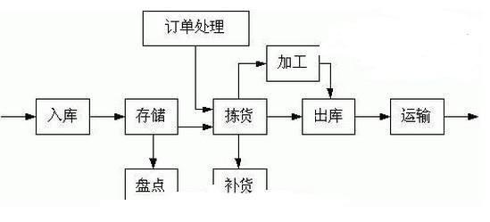 配送中心的设立步骤