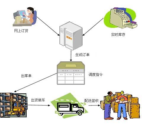 对于物流配送中心的设计