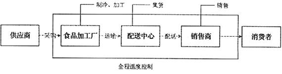 冷链供应链流程图