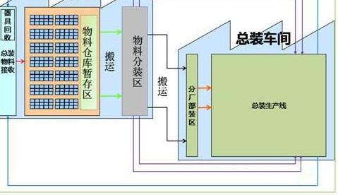 仓储系统组织结构图
