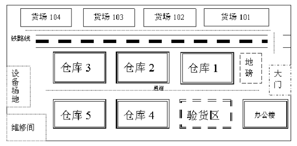 仓库布局规划设计图展示