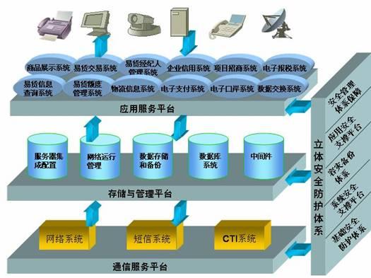 国际电子商务系统